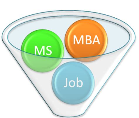 Ms Vs Mba Degree by Apply For Ms Or Mba After Engineering B Tech Difference