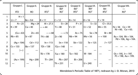 Mendeleev Periodic Table 1871 by Periodic Table Database Chemogenesis