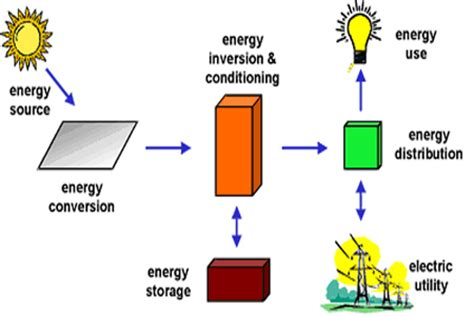 solar electricity how solar panels work to generate
