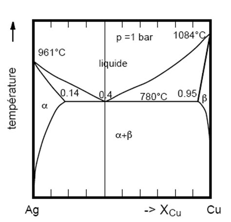 ag cu phase diagram file diagramme phase ag cu jpg wikimedia commons
