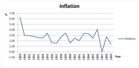 ww rape section com file us inflation rate png wikimedia commons