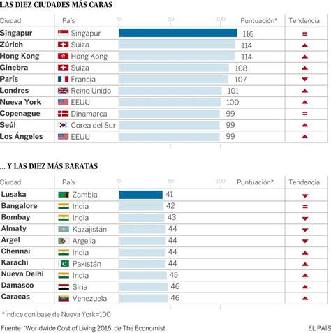 cual es la inflacion en mexico 2016 191 cu 225 les son las ciudades m 225 s caras del mundo 191 y las m 225 s
