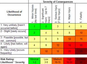Risk Scoring Matrix Template by Mountain House 72 Hour Emergency Food Kit Business