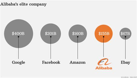 alibaba valuation alibaba 101 the largest ipo of all time finance time