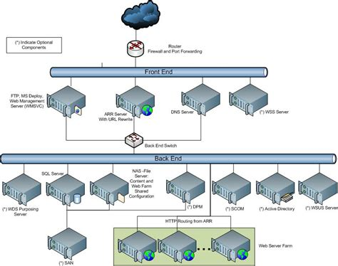 web hosting diagram shared hosting configuration the official microsoft iis site