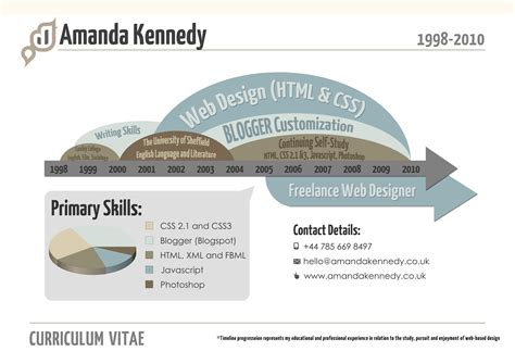 Accenture Business Card Template by Amanda Kennedy S Infographic Resume Cv Amanda Kennedy