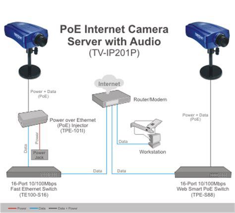 Trendnet Poe Server With Audio Tv Ip201p Poe Network Server W Audio Trendnet Tv Ip201p