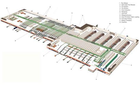 warehouse layout of walmart a corporate landscape urbanism free association design