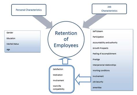 Attrition And Retention Project Mba by Employee Retention In The Bpo Sector Business Article