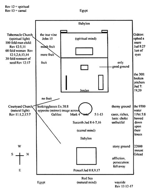 testament tabernacle diagram diagram of testament tabernacle best free home
