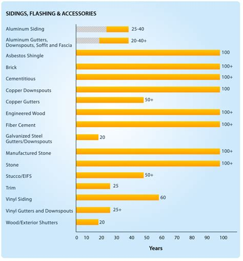 longevity of house siding exterior home siding comparison how to choose the best