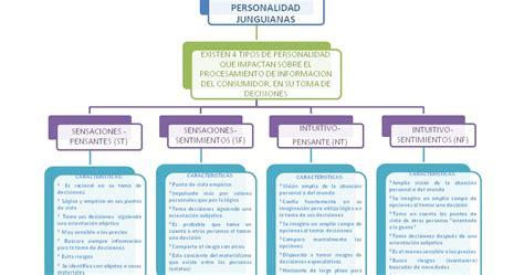 enriquezca su personalidad nf e e psicolog 237 a del consumidor tipos de personalidad junguiana