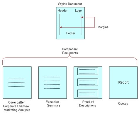 oracle layout template siebel innovation pack 2015 creating proposal template