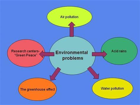 design for environment global issues environmental problems authorstream