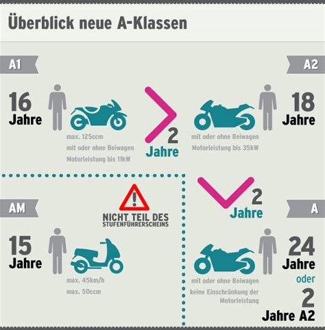 Motorrad A2 österreich by F 252 Hrerschein Neu