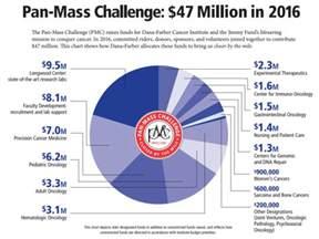 pan mass challenge distance the pan mass challenge 171 cbs boston