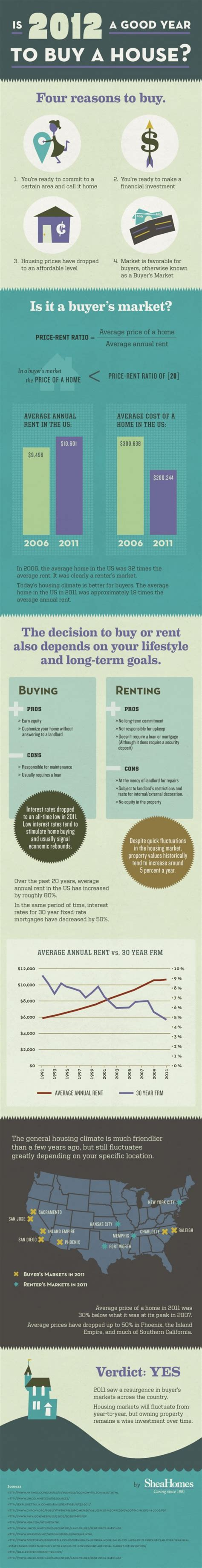 buying a second house to rent should you buy a house this year midweek infographic all things finance