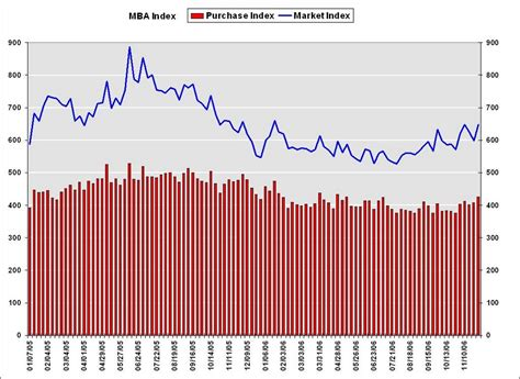 Decline Of Mba by Calculated Risk Mba Rates Fall And Mortgage Applications