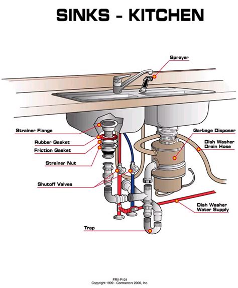 Area Plumbing Supply by Kitchen Sink Water Supply Line Shutoff Valve Diagram Aaa
