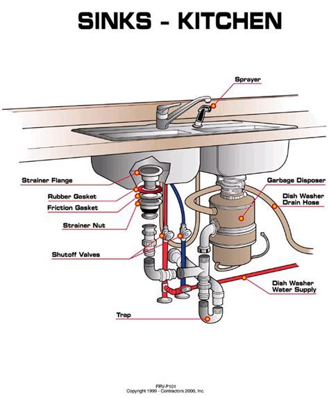 Kitchen Sink Water Supply Line Shutoff Valve Diagram   AAA