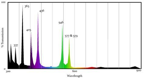 Mercury Arc L Spectrum light sources chroma technology corp
