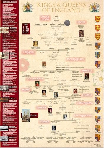 timeline of british kings and queens image gallery kings of england timeline