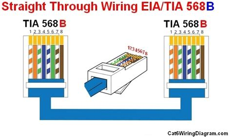 rj45 connector to cat 6 wiring diagram rj45 motorcycle