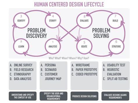 design is solving problems best 25 user centered design ideas on pinterest design