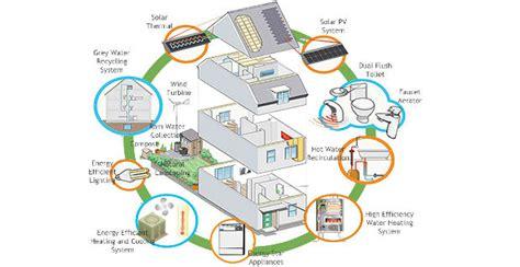 Lavori In Casa Orari by Ristrutturare Casa Orario Di Lavoro