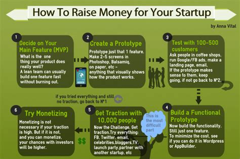 10 Easy Ways To Raise Money For Your School by How To Raise Money For Your Startup Illustrated Guide