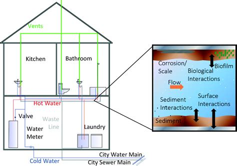 Plumbing In Ireland by Decontaminating Chemically Contaminated Residential