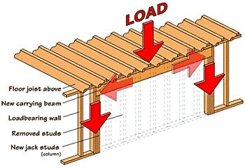 Home Floor Plans With Mother In Law Suite how to tell if a wall is load bearing rhino design build