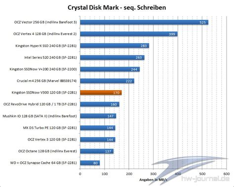 crystal disk bench test kingston ssdnow v300 120gb hardware journal results from 6