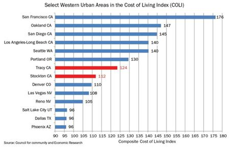 what is the cheapest place to live in the us stockton modesto and tracy among cheapest places to live