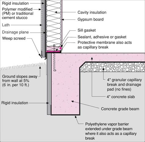 thermal use of shallow groundwater books slab edge insulation why it matters protradecraft