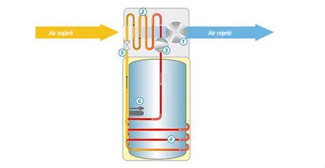 fonctionnement d un chauffe eau 4397 chauffe eau thermodynamique engie