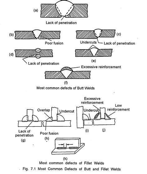 welding defects with diagram the wiring diagram