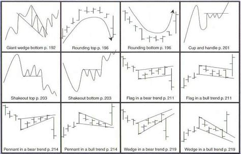 technical analysis types of technical chart patterns patterns technical analysis 171 browse patterns