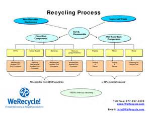 Process Of Paper - recycling process recycling paper is a process with