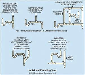plumbing vents archives home owners networkhome owners