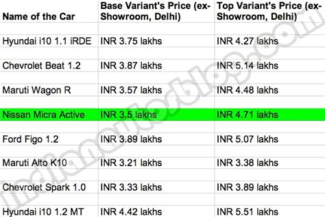 nissan micra india price price comparison aggressively priced nissan micra active