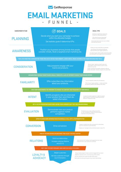 Email Marketing by An Email Marketing Funnel For Planning Your Subscriber S