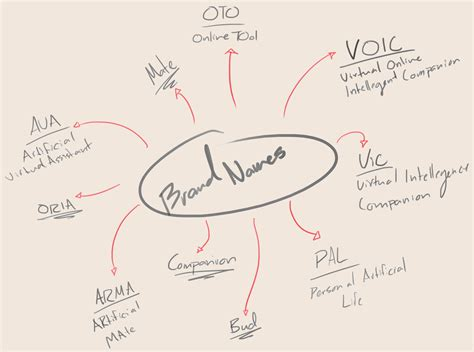 themes for brand names brainstorming for brand names
