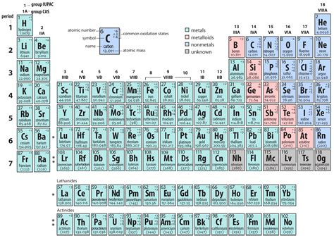 printable periodic table oxidation numbers printable periodic table with oxidation numbers modern