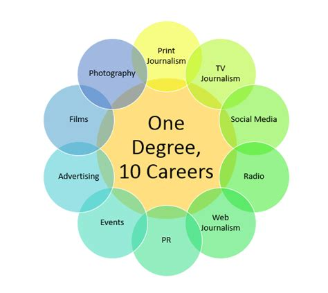 design journalism jobs a degree that opens doors to 10 awesome careers easymedia