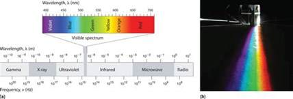 wavelength color spectrum waves and electromagnetic radiation