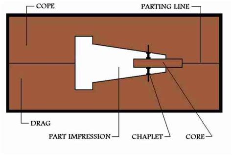 pattern layout in casting metal casting process