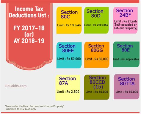 deductions under section 80 latest income tax exemptions fy 2017 18 ay 2018 19 tax