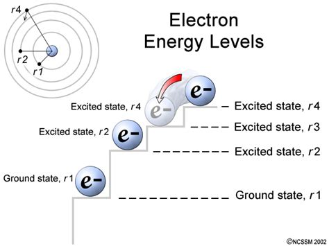electron energy level diagram pin electron energy levels diagram on