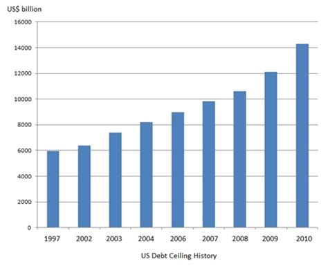 History Of The Debt Ceiling by Debt Ceiling Issue Is A Political Not An Economic